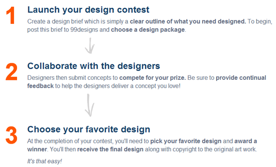 How Does 99designs Work?