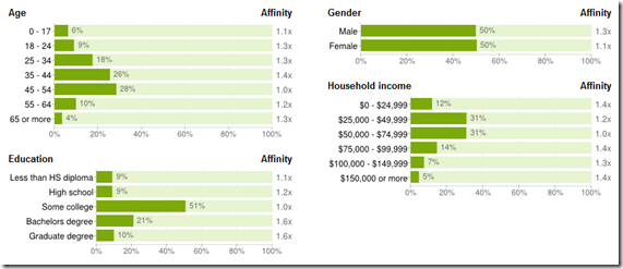 Google Ad Planner Demographic Data