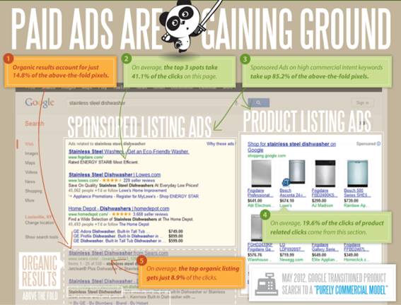Google Sponsored Ads Infographic