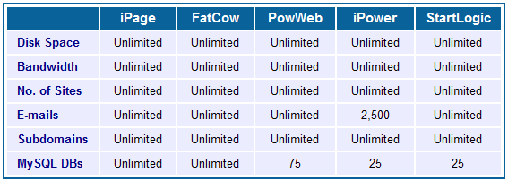 iPage vs. FatCow vs. PowWeb vs. iPower vs. StartLogic: Web Hosting Comparison