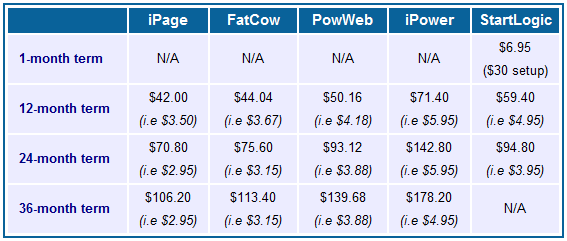 iPage vs. FatCow vs. PowWeb vs. iPower vs. StartLogic: Price Comparison