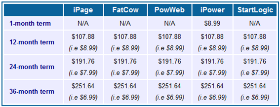 iPage vs. FatCow vs. PowWeb vs. iPower vs. StartLogic: Renewal Price Comparison