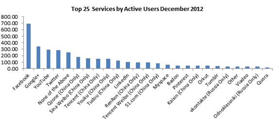 Top 25 Social Networks by Active Users