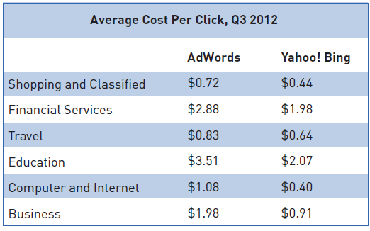 Average Cost Per Click (CPC) On AdWords & Bing Ads