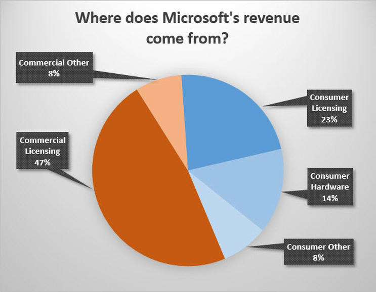 Microsoft Revenue Breakdown