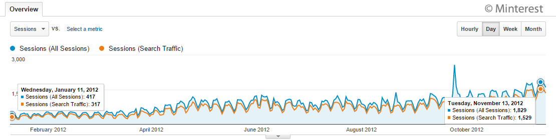 Minterest Organic Traffic 2012