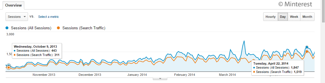 Minterest Organic Traffic 2014