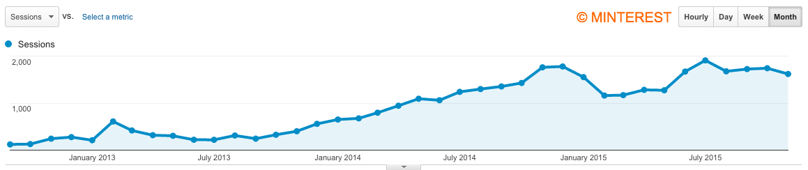 Traffic stats of a niche blog without a content strategy