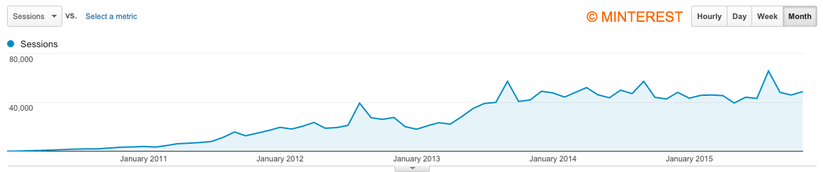 Traffic stats of a niche blog with a content strategy