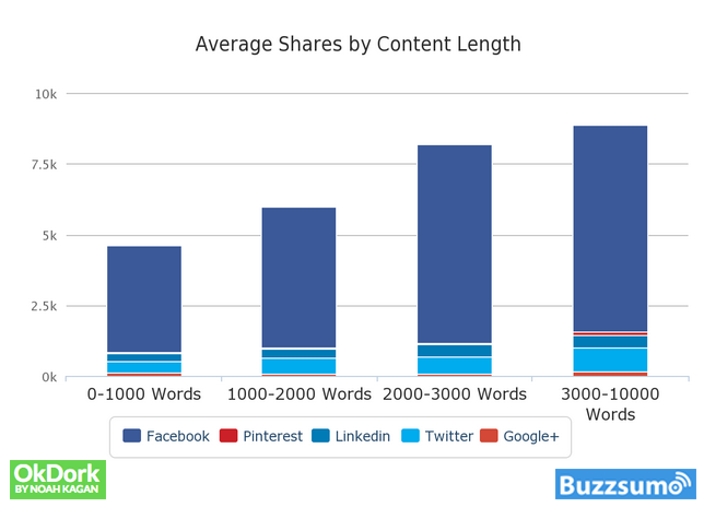 Average Shares by Content Length by OkDork