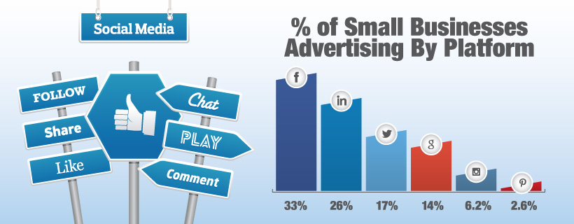 Social Media Ad Spending (by Platform)