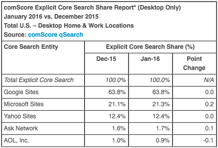 comScore U.S. Desktop Search Market Share – January 2016