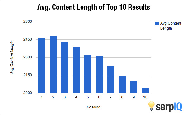 Average Content Length of Top 10 Results by serpIQ