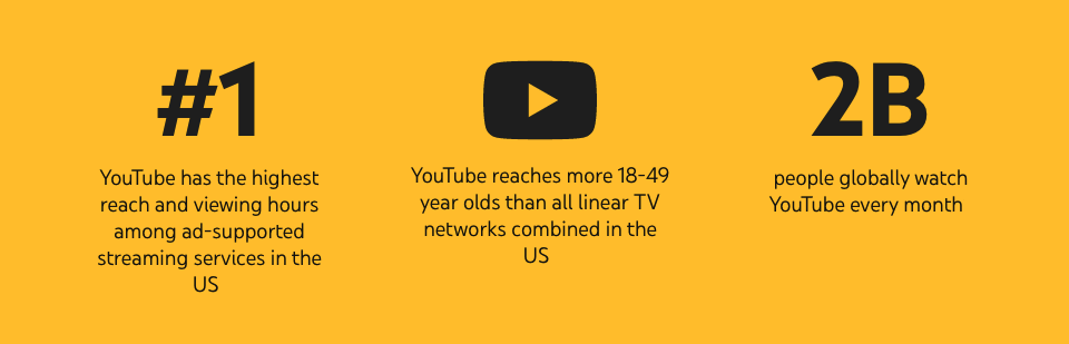 YouTube Stats 2021